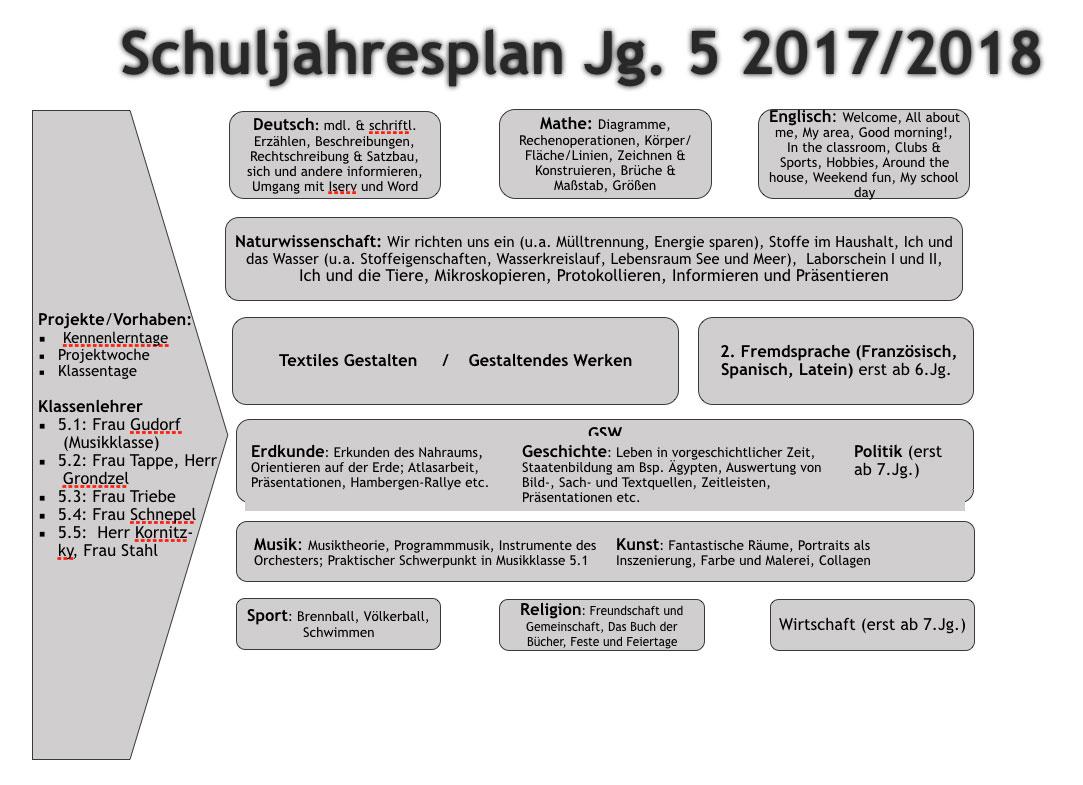 Jahrgang 5 | Gesamtschule am Wällenberg